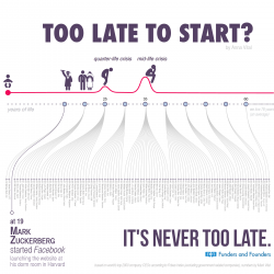 Too Late To Start? | Visual.ly