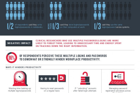 Too Many Logins, Too Little Time Infographic