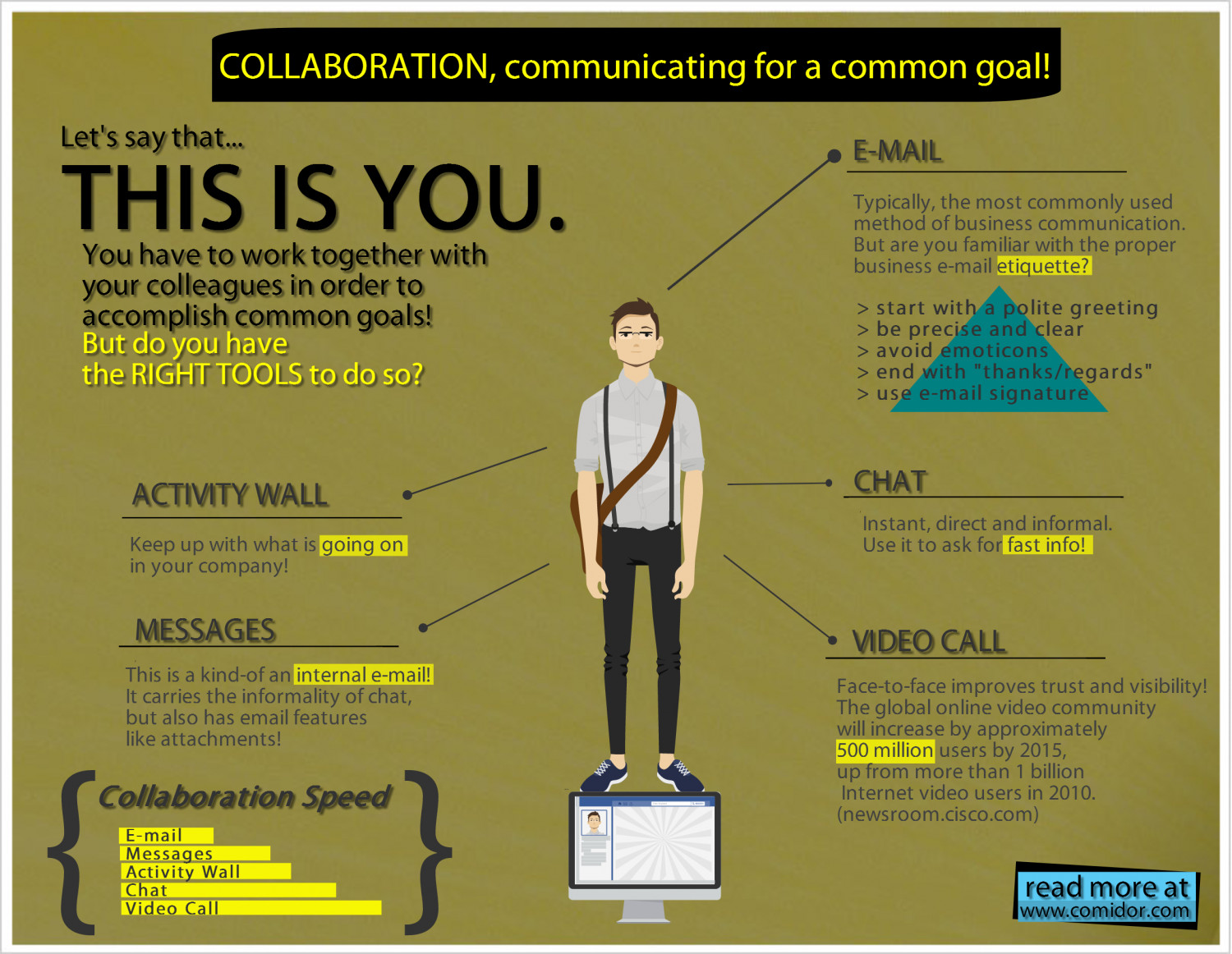 Tools for effective business collaboration Infographic