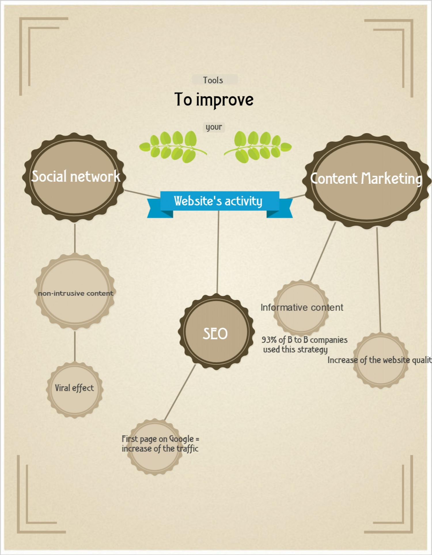 Tools to improve your Website's activity Infographic