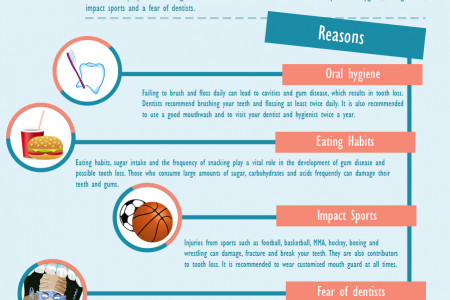 Tooth loss Reasons [Infographics] Infographic