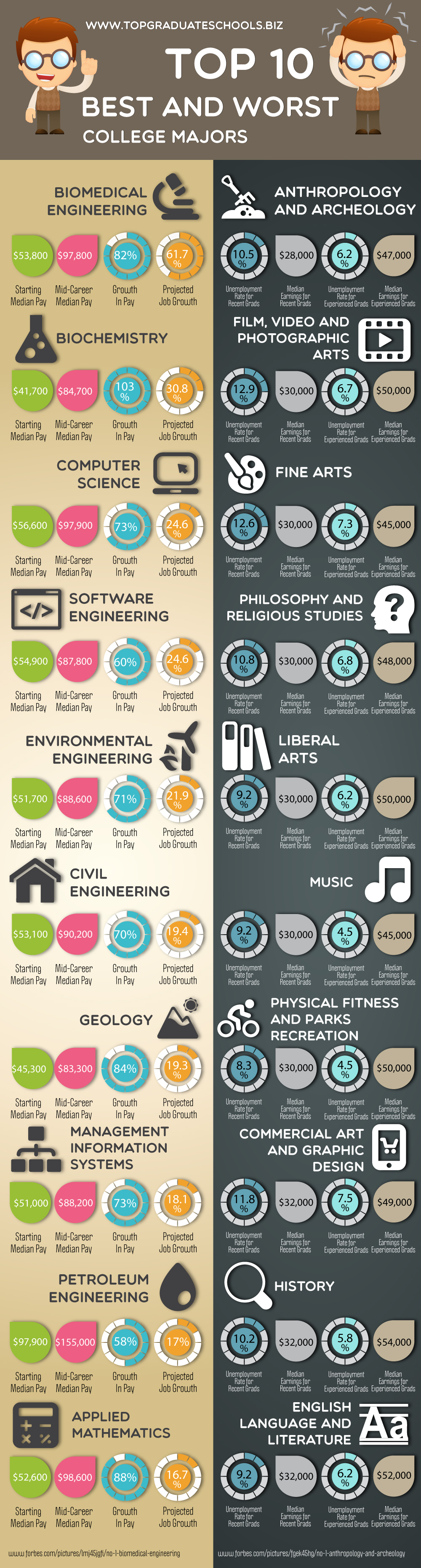TOP 10 BEST AND WORST COLLEGE MAJORS | Visual ly