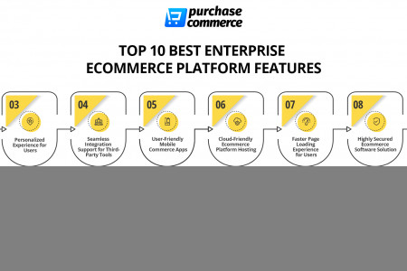 TOP 10 BEST ENTERPRISE ECOMMERCE PLATFORM FEATURES Infographic