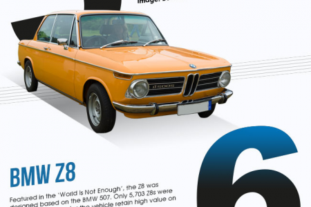 Top 10 BMWs Infographic