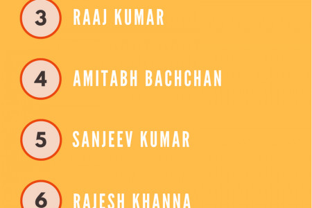 Top 10 Bollywood Classical Heroes of Indian Cinema Infographic