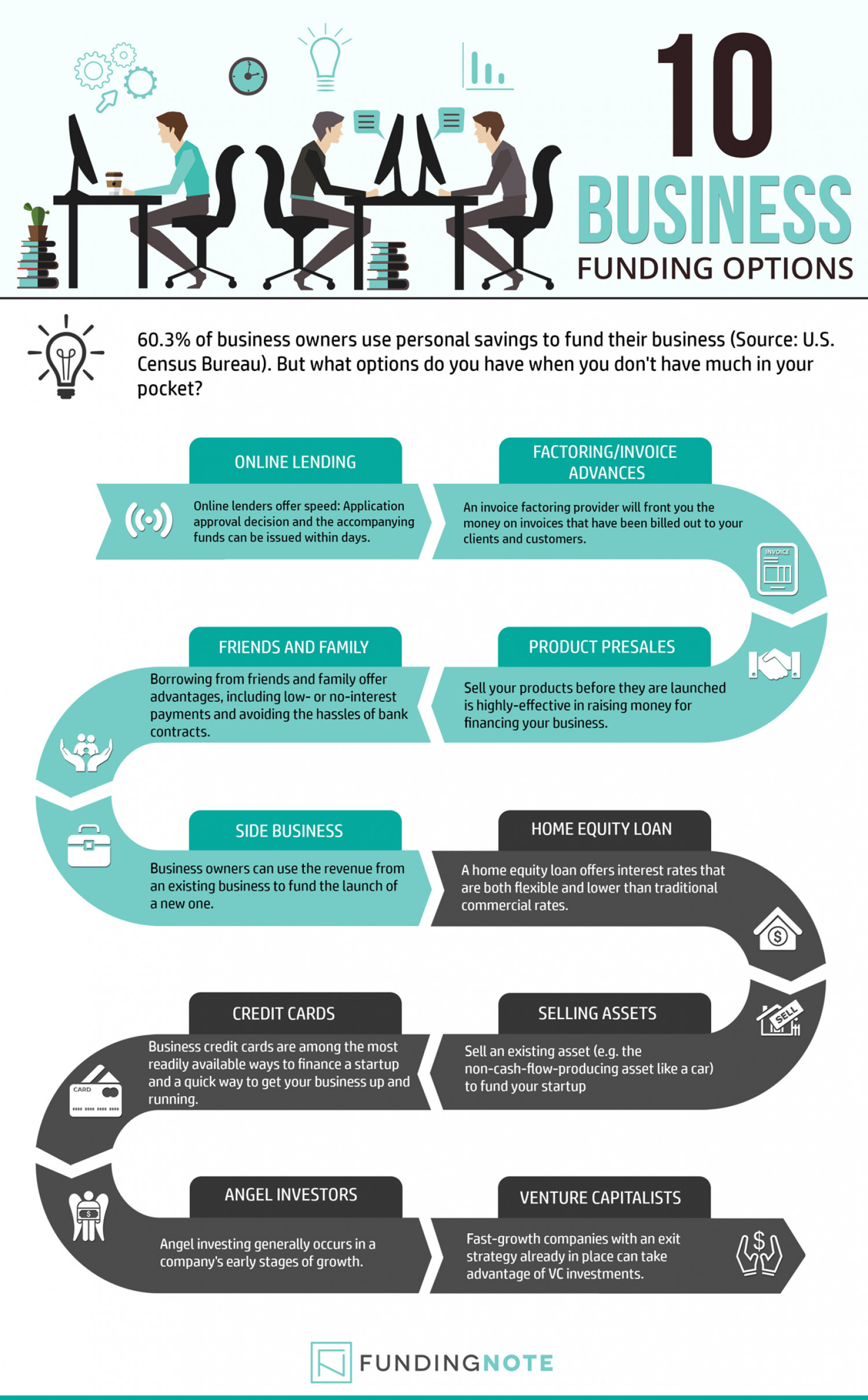 Top 10 Business Funding Options Infographic