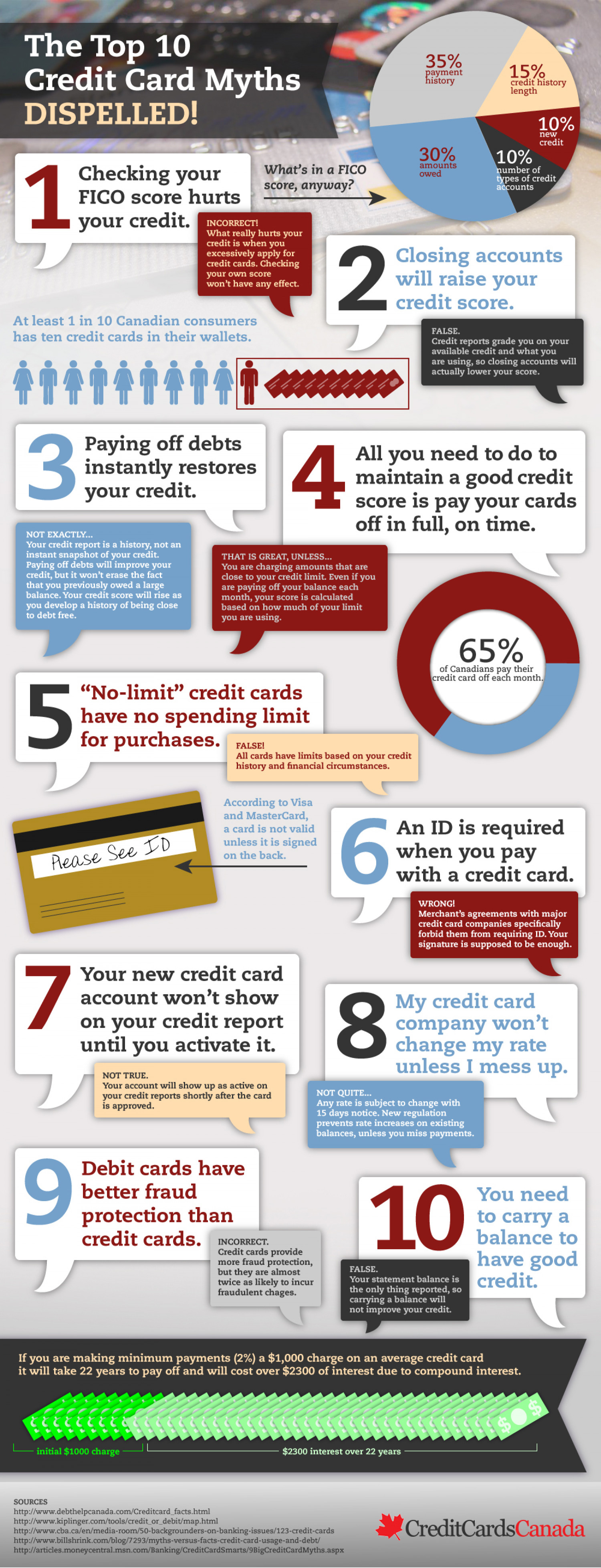 Top 10 Canadian Credit Card Myths Dispelled Infographic