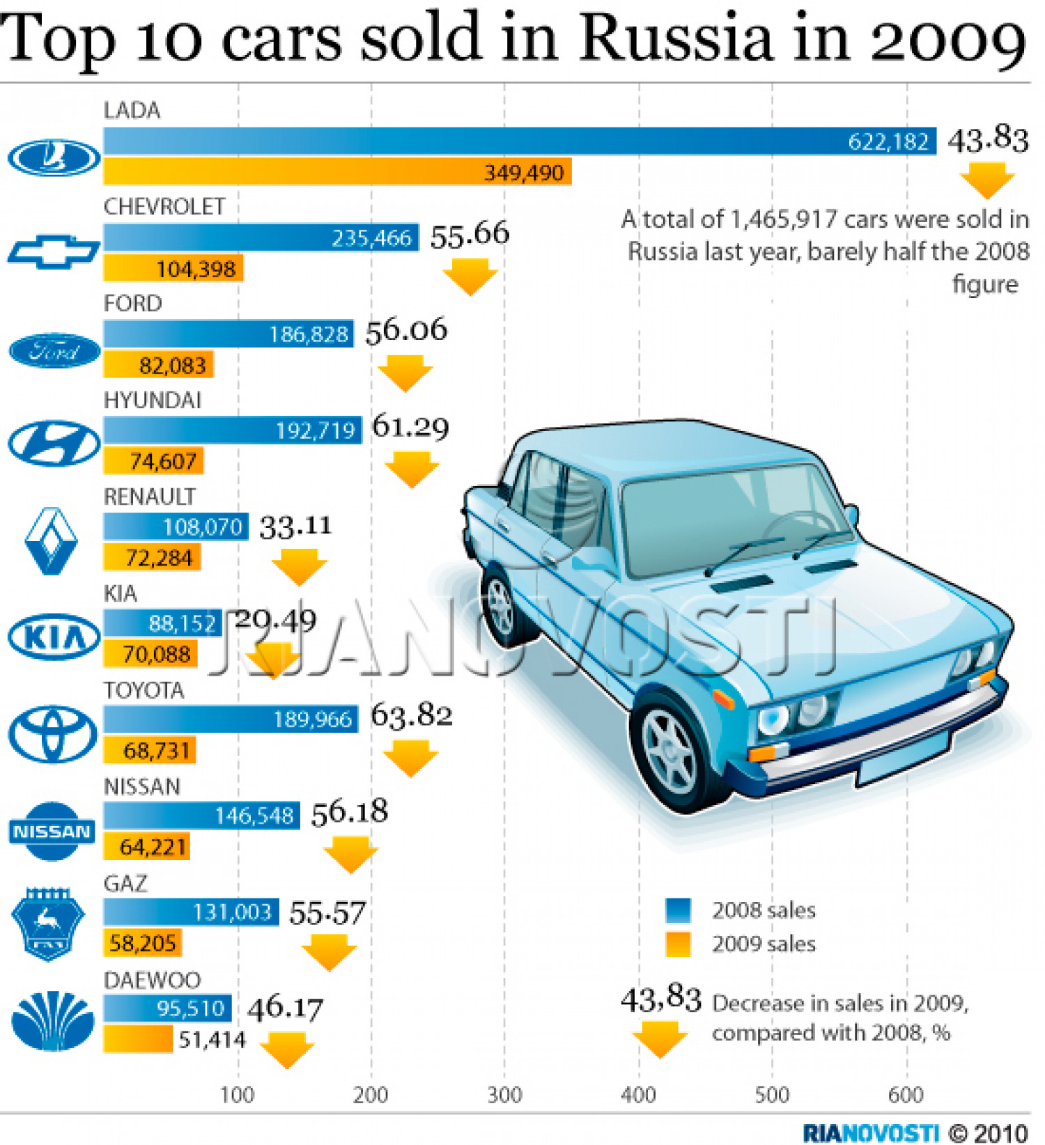 Top 10 cars sold in Russia in 2009  Infographic