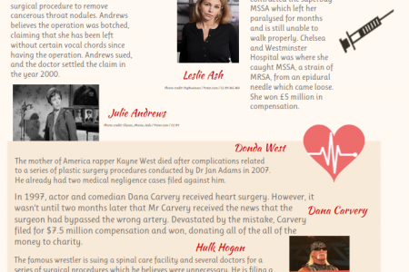 Top 10 Celebrity Medical Negligence Cases Infographic