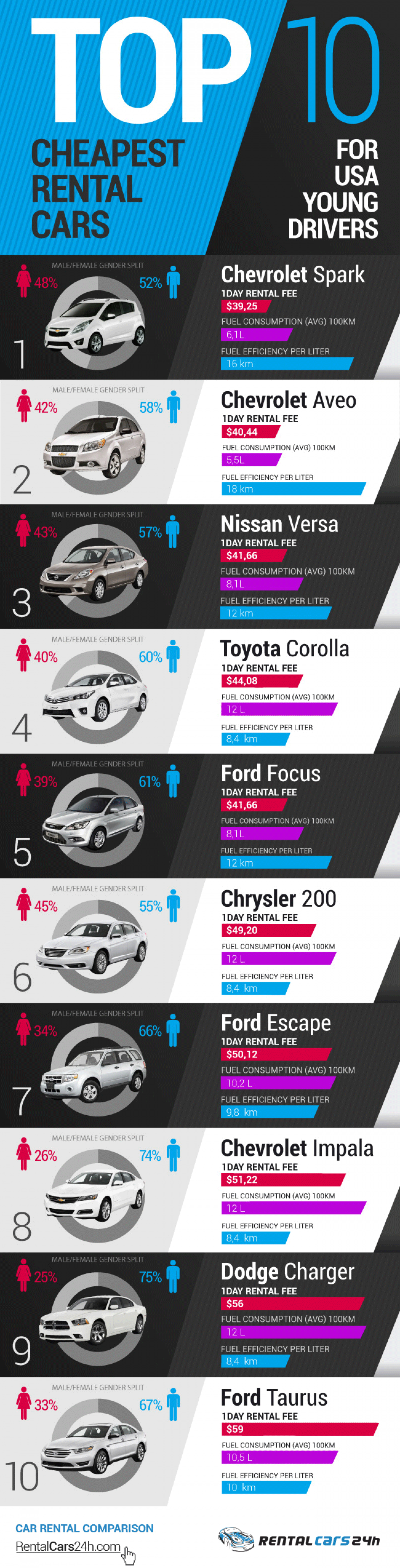 TOP 10 Cheapest Rental Cars For USA Young Drivers! Infographic