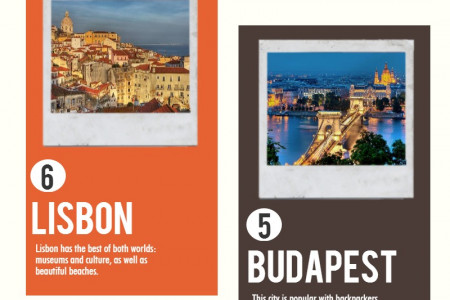 Top 10 Cities to Visit in Europe Infographic