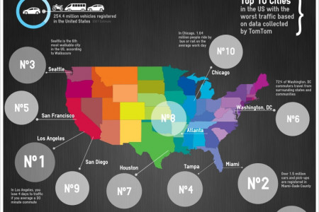 Top 10 Cities with the Worst Traffic in the US Infographic