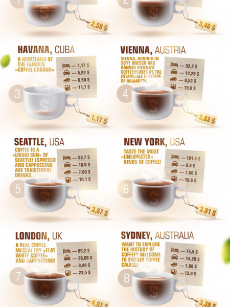 TOP 10 Coffee Destinations In The World! Infographic