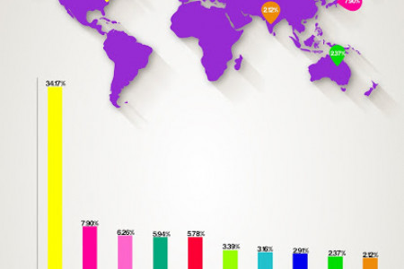 Top 10 Countries by % of World Stock Market Capitalization Infographic