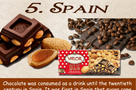 Top 10 Countries Famous For Chocolates Infographic