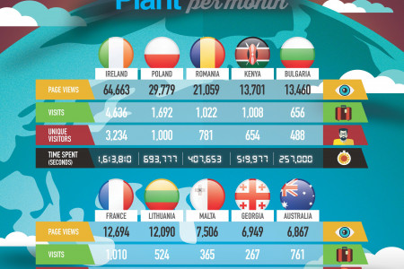 Top 10 Countries Which Visit Auto Trader Plant Per Month Infographic