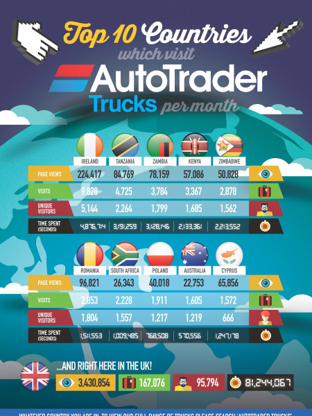Top 10 Countries Which Visit Auto Trader Trucks Per Month Infographic