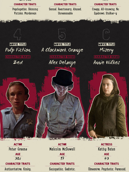 Top 10 Darkest Characters In Film Infographic