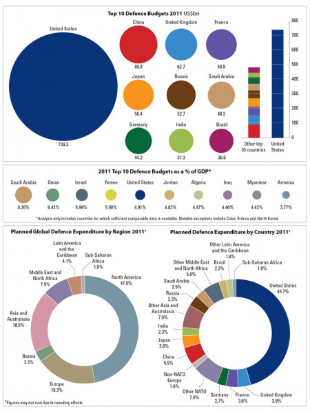 Top 10 Defense Budgets Infographic
