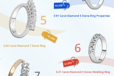 Top 10 Diamond Wedding Rings Infographic