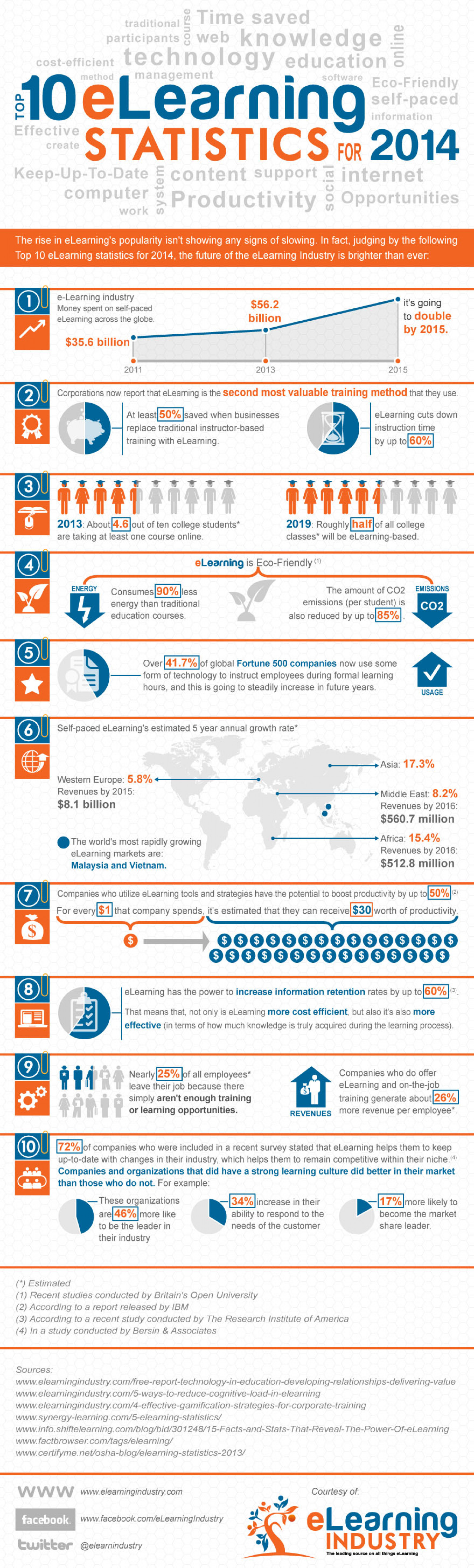 Top 10 e-Learning Statistics for 2014 Infographic