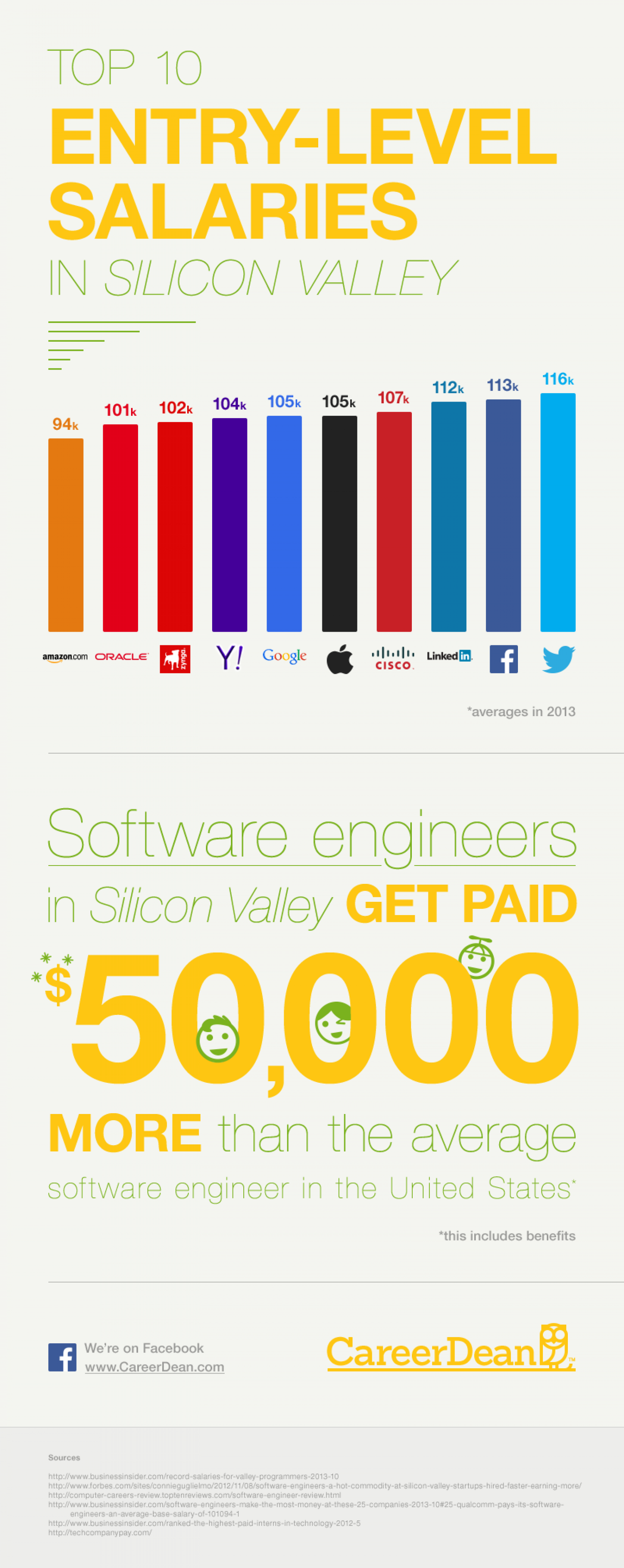 Top 10 Entry-Level Salaries in Silicon Valley Infographic