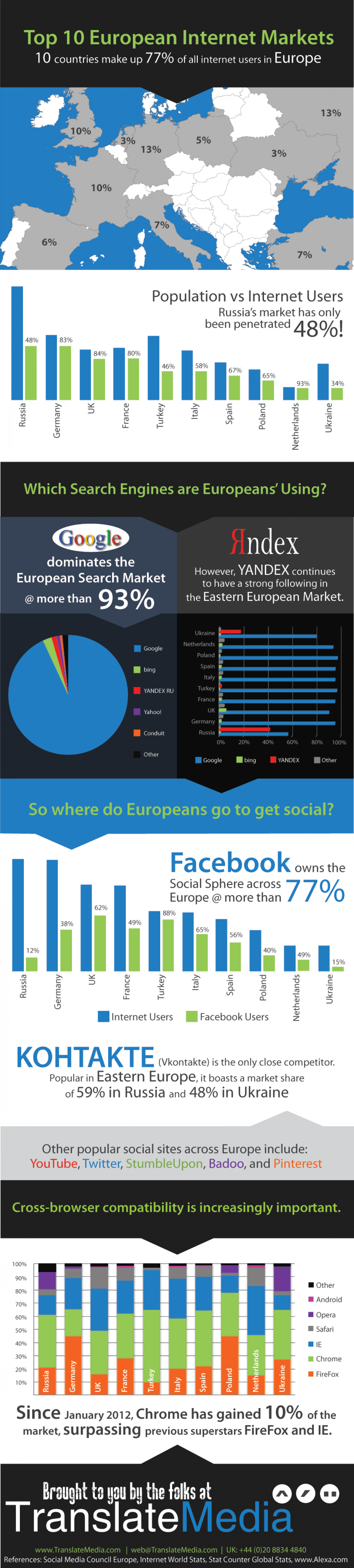 Top 10 European Internet Markets Infographic