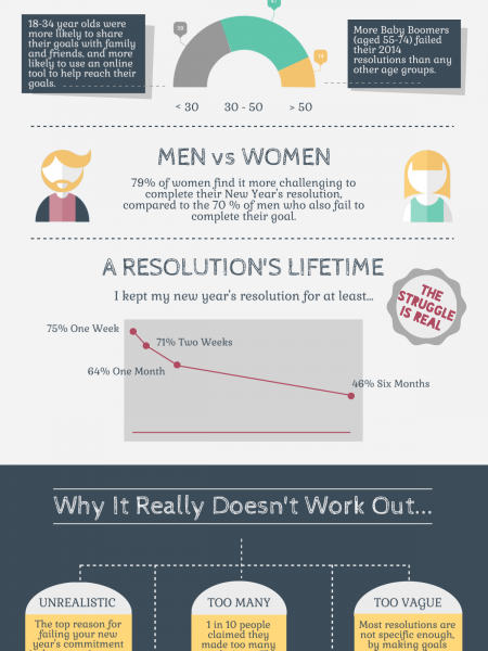 Top 10 New Year's Failed Resolutions Infographic