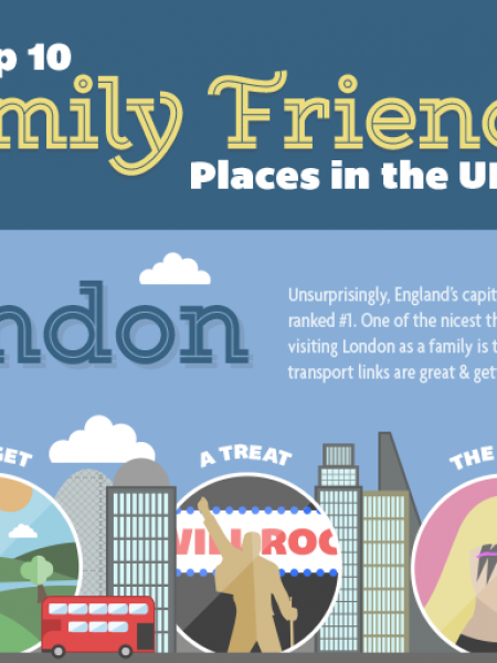 Top 10 Family Friendly Places to Visit in the UK Infographic