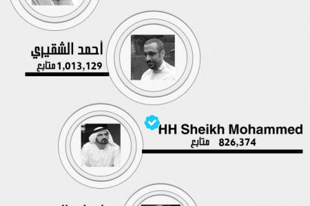 Top 10 Famous Arabian People On Twitter Infographic