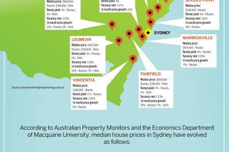 Top 10 Fastest Growing Suburbs of NSW Australia Infographic