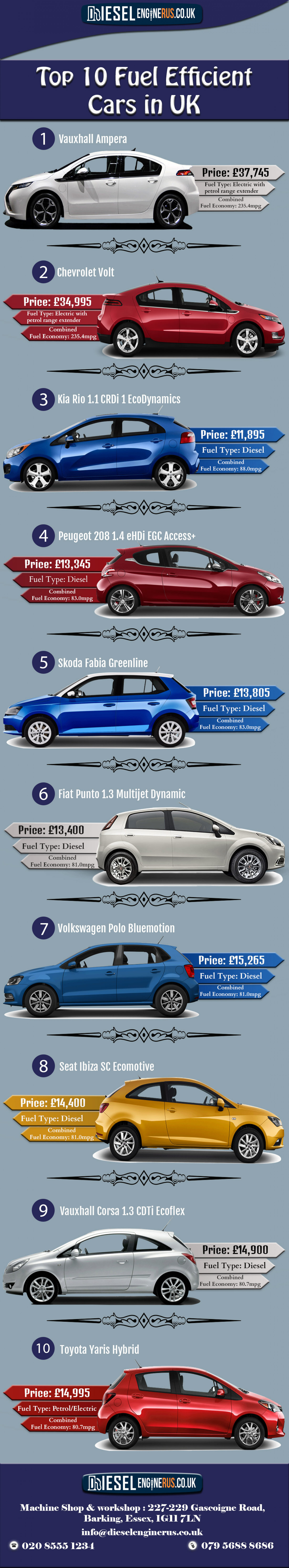 Top 10 Fuel Efficient Cars in UK Infographic