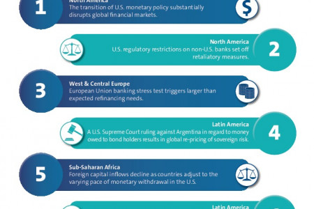 Top 10 Global Economic Risks Infographic