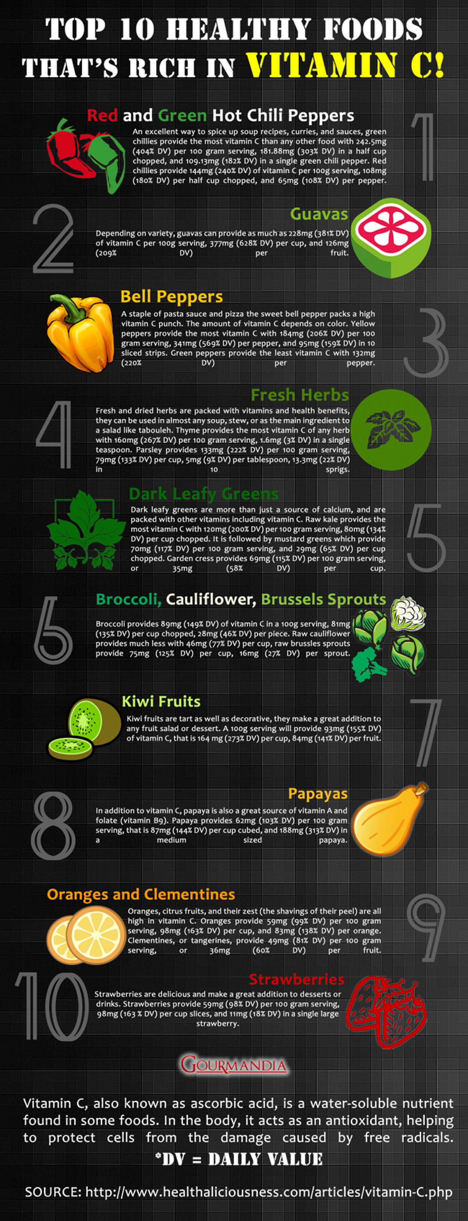 Top 10 Healthy Foods that's Rich in Vitamin C Infographic