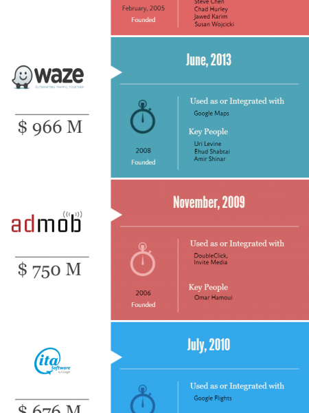 Top 10 Highest Paid Acquisition by Google Infographic
