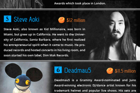 Top 10 Highest Paid DJs In The World Infographic