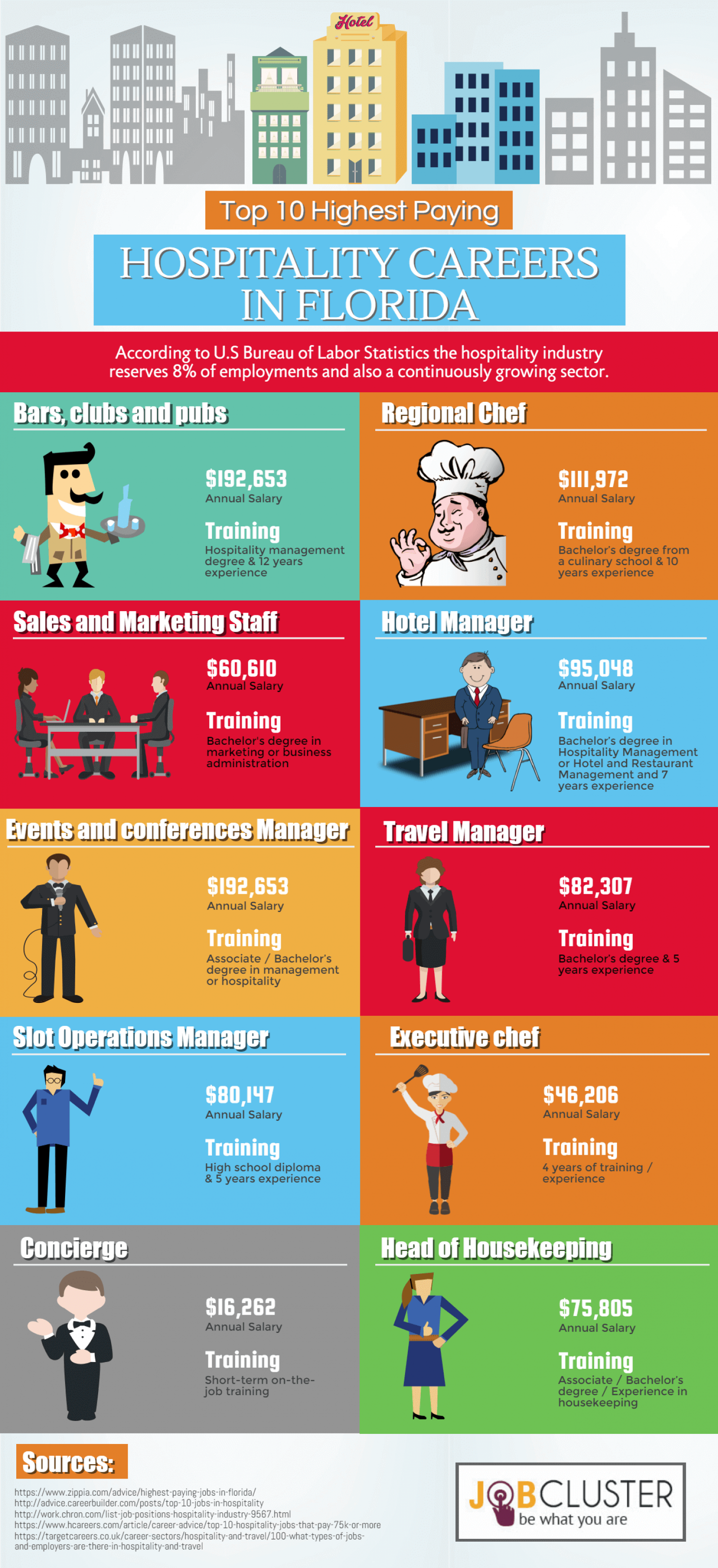 Top 10 Highest Paying Hospitality Jobs in Florida Infographic