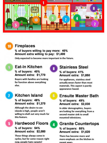 Top 10 Popular Home Improvements That Buyers Will Pay More For Infographic