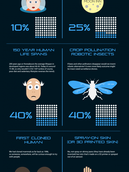 Top 10 Innovations by 2050 Infographic