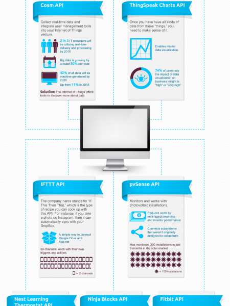 Top 10 Internet of Things APIs  Infographic