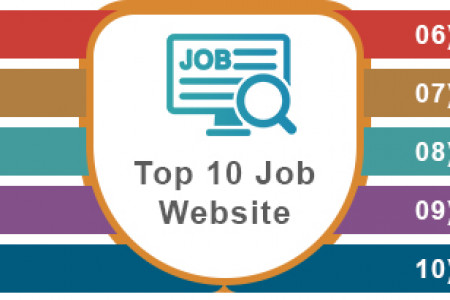 Top 10 Job Websites to Get a Job Infographic