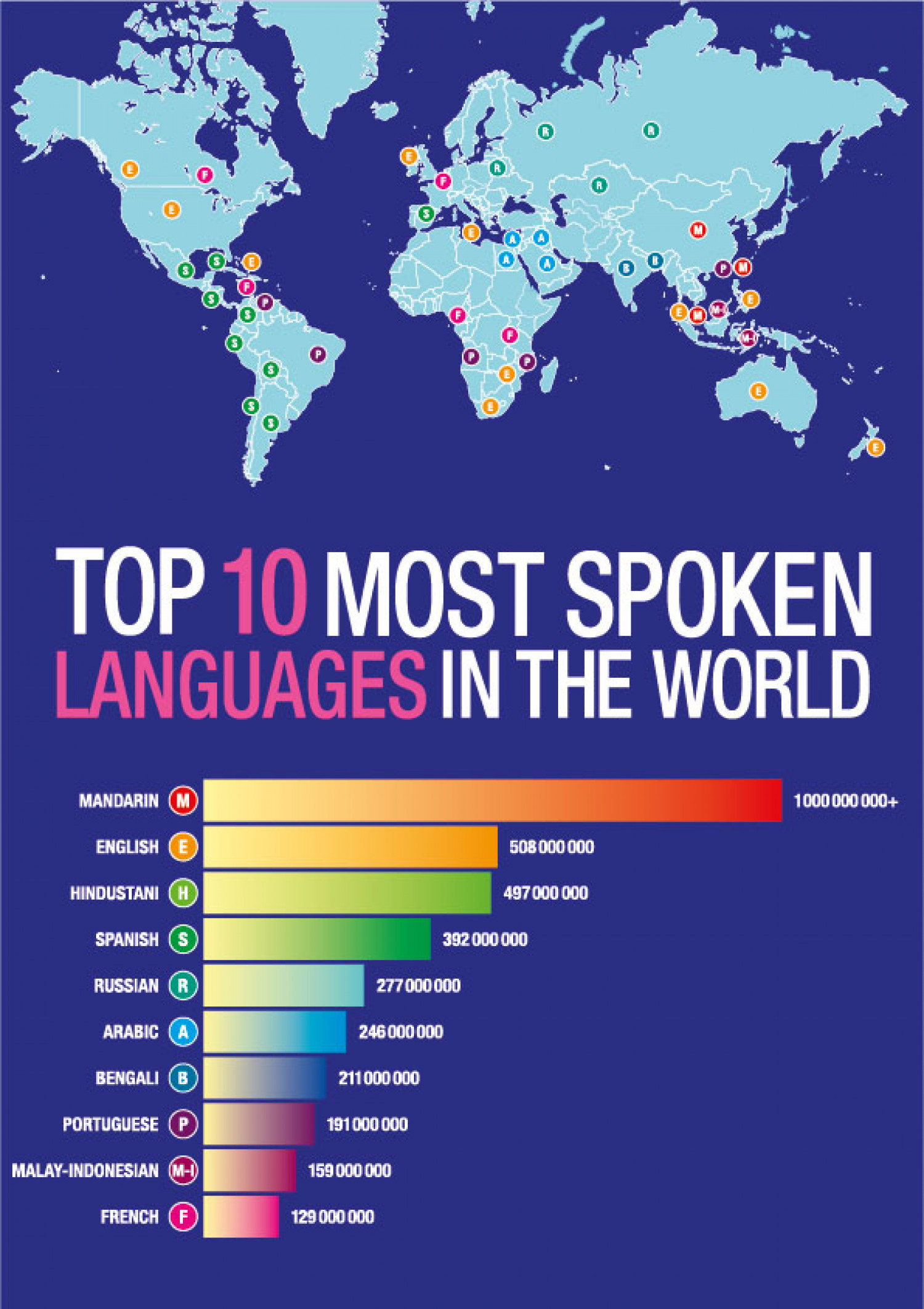 Top Languages Visually - Top ten languages in the world