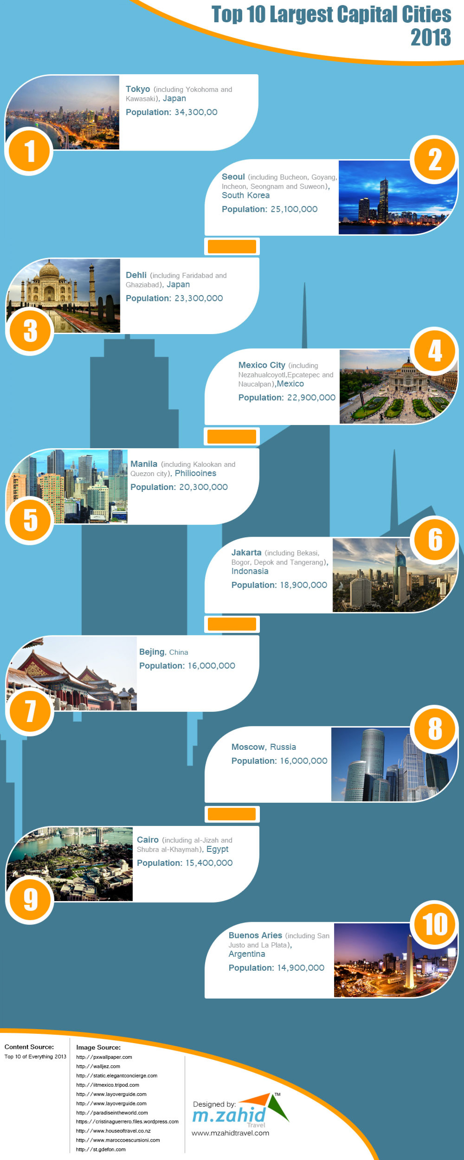 Top 10 Largest Capital Cities 2013 Infographic
