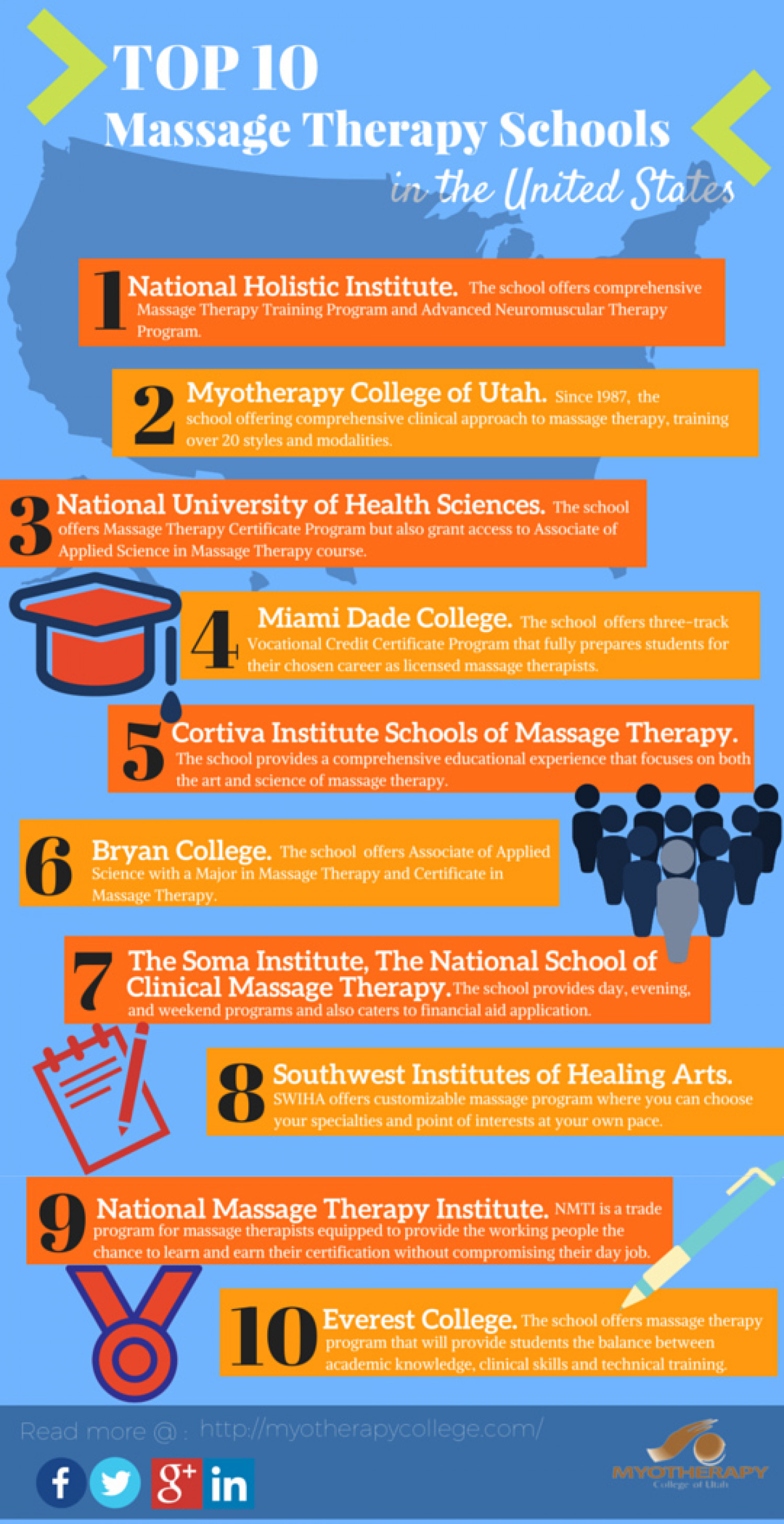 Top 10 Massage Therapy Schools In The United States Visual