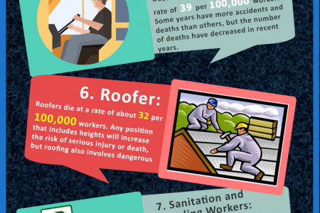 Top 10 Most Dangerous Jobs in Florida Infographic