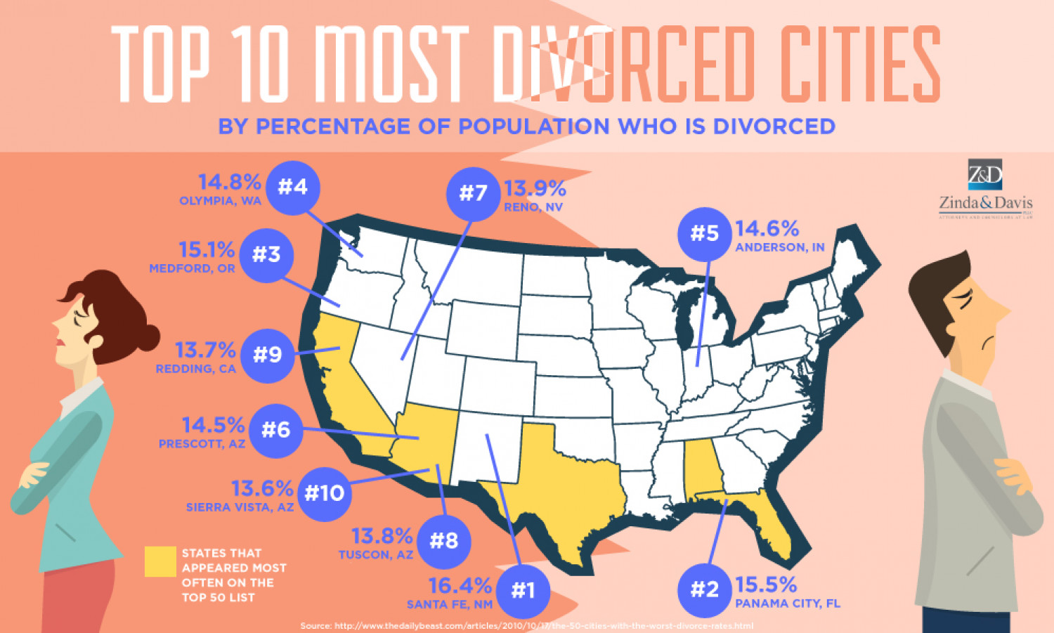 Top 10 Most Divorced Cities Infographic
