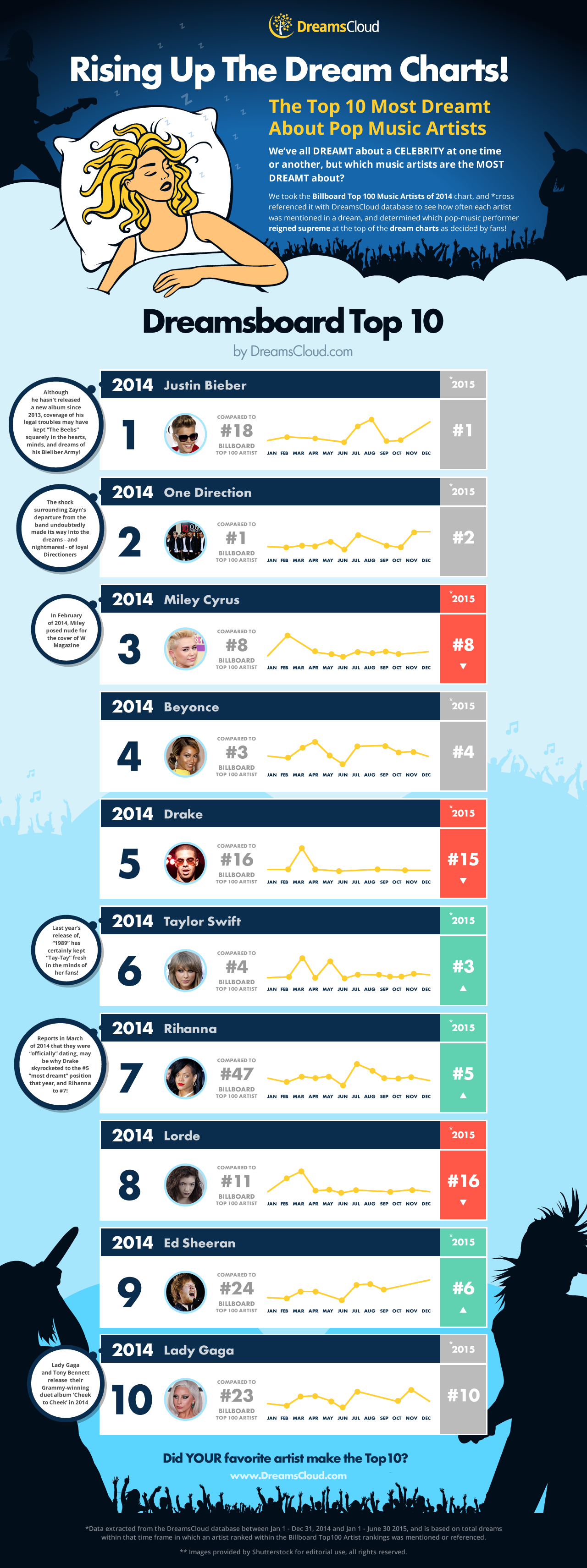 dreams about celebrities infographic