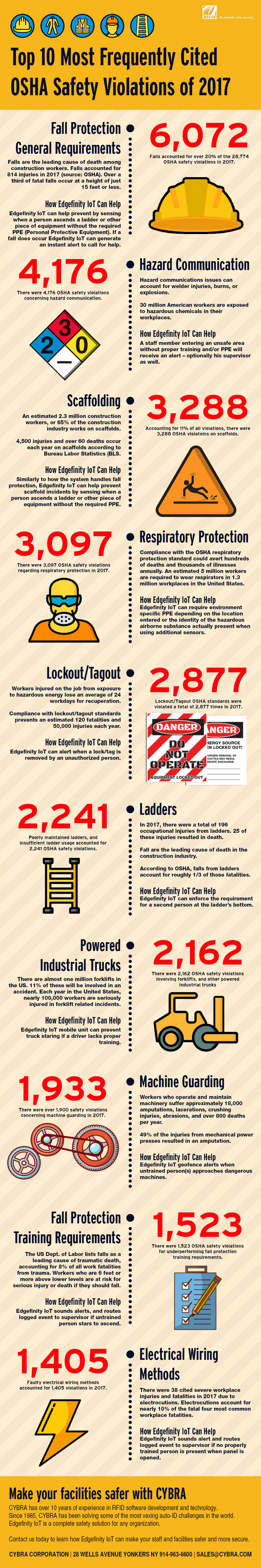 Top 10 Most Frequently Cited OSHA Safety Violations of 2017 Infographic