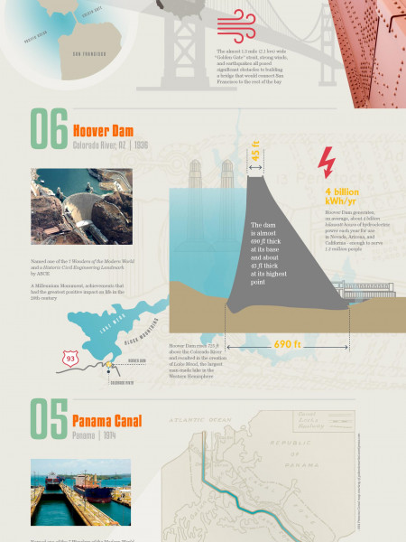 Top 10 Most Impressive Civil Engineering Projects of All Time Infographic