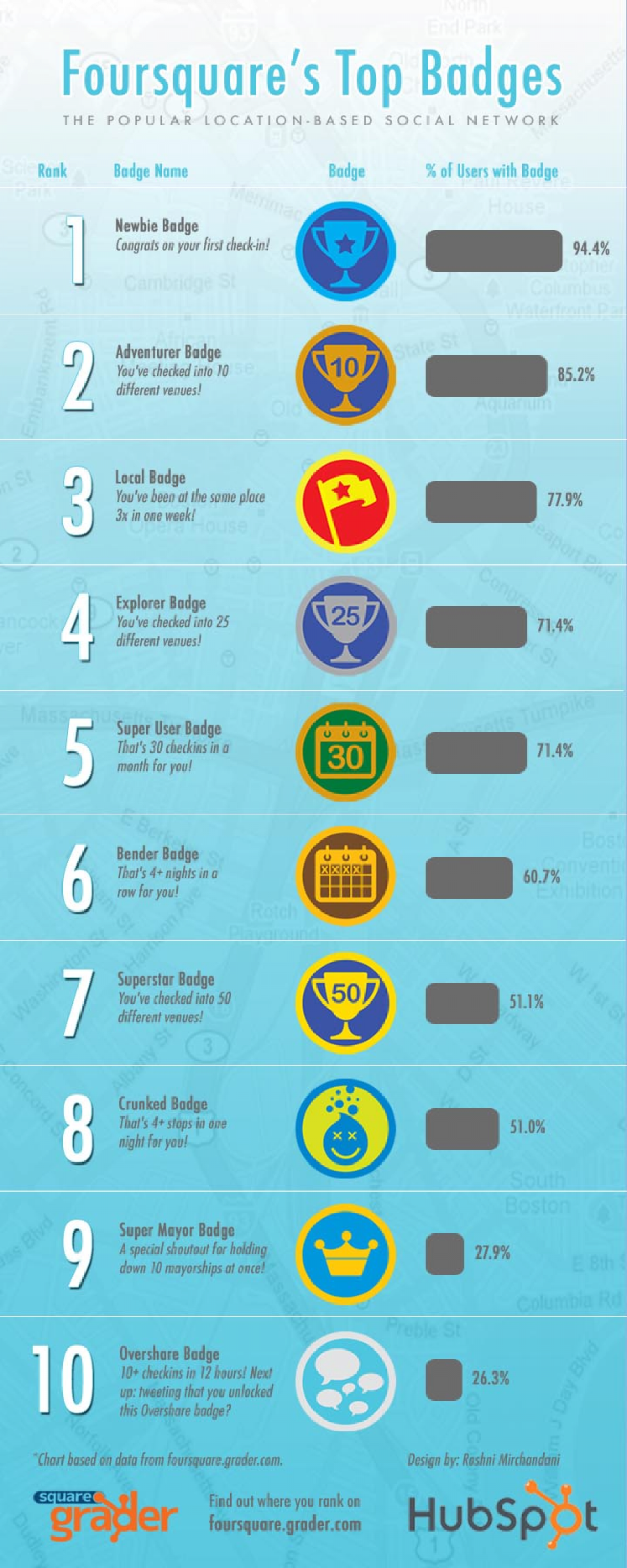Top 10 Most Popular Foursquare Badges Infographic